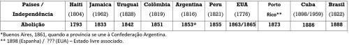 Tabela Independências - Abolição